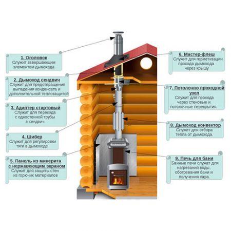 Термозащита и пароизоляция для сауны